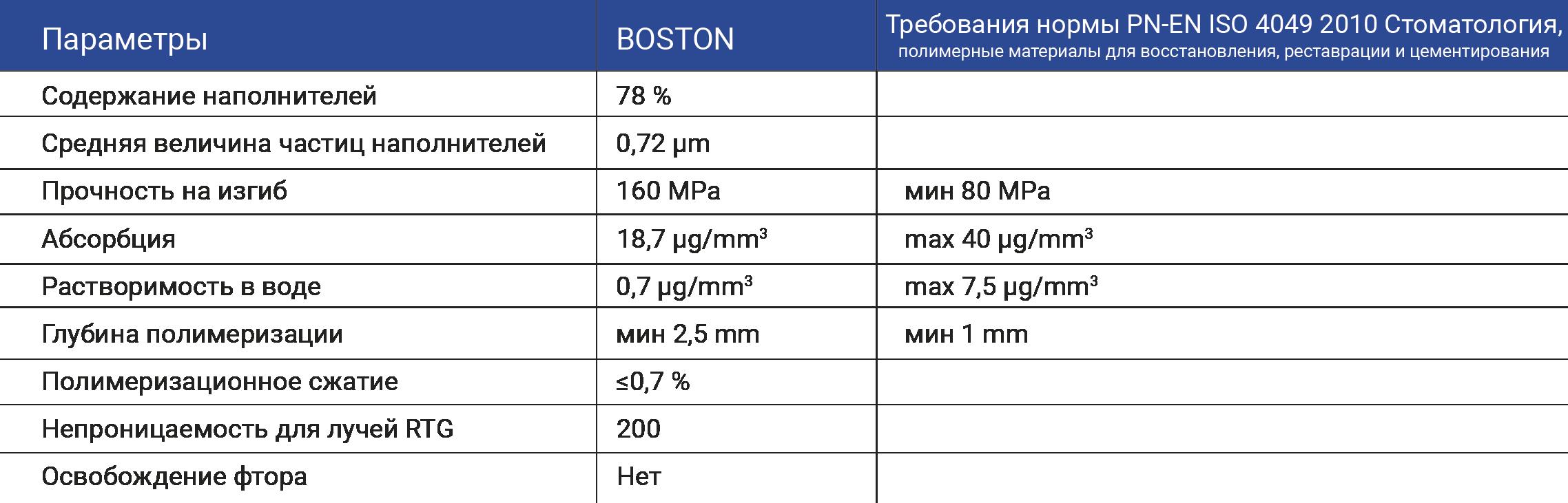 tabelka-boston